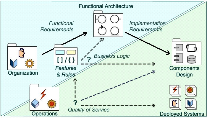Webinar: Functional vs. Nonfunctional Requirements