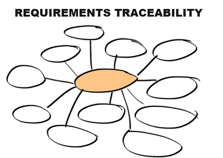 What is Requirements Traceability?