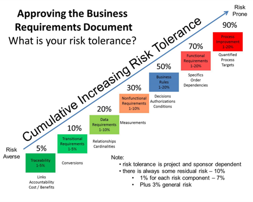 What's Your Risk Tolerance when Validating Requirements